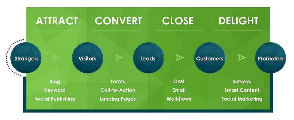 The_inbound_marketing_methodology-1